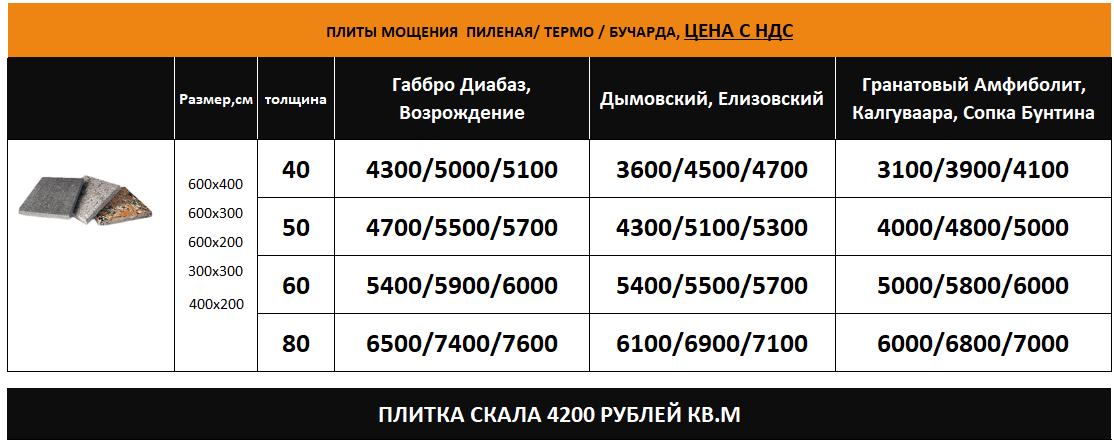 Плиты мощения термо габбро в наличии цена, плиты мощения амфиболит термо в наличии цена, плиты мощения возрождение в наличии цена. Пироксенит в наличии цена. Амфиболит в наличии в Москве.